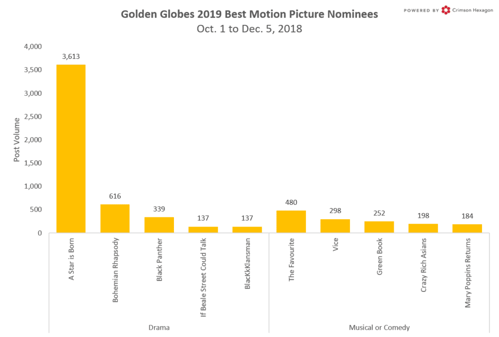 'A Star is Born' Leads Golden Globes 2019 Buzz